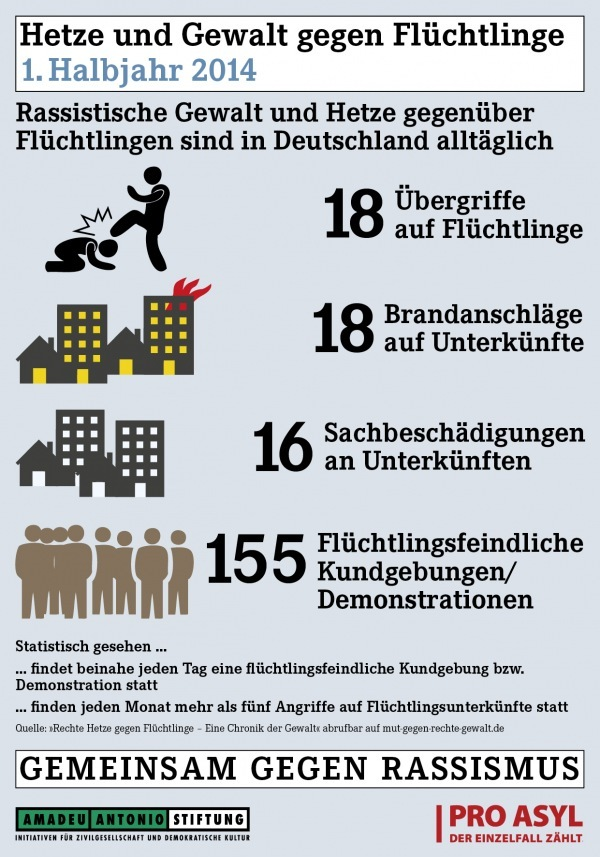 Pictogram Rightist violence against Refugees in Germany first half of 2014